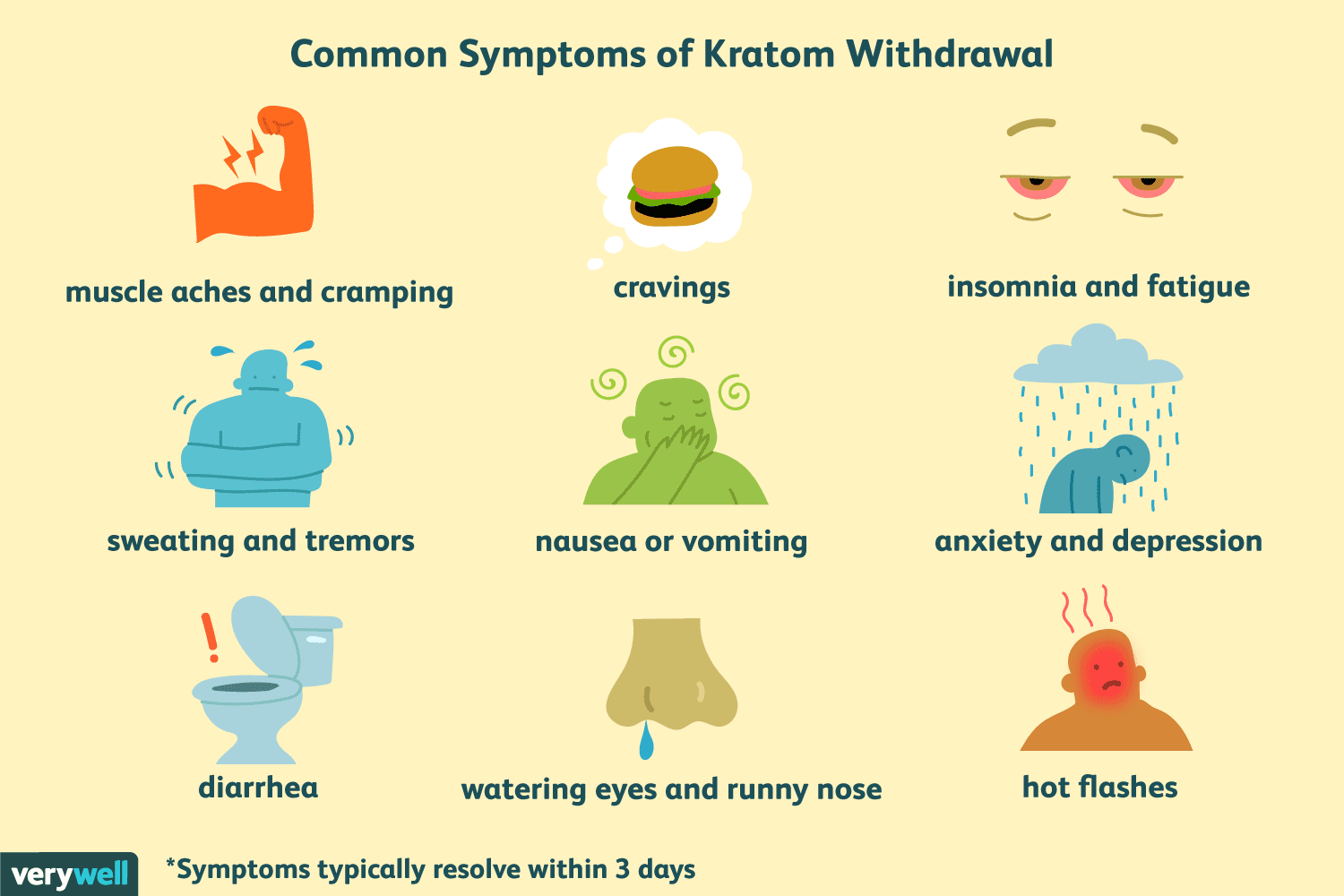 Kratom Withdrawal: Symptoms, Timeline, and Treatment