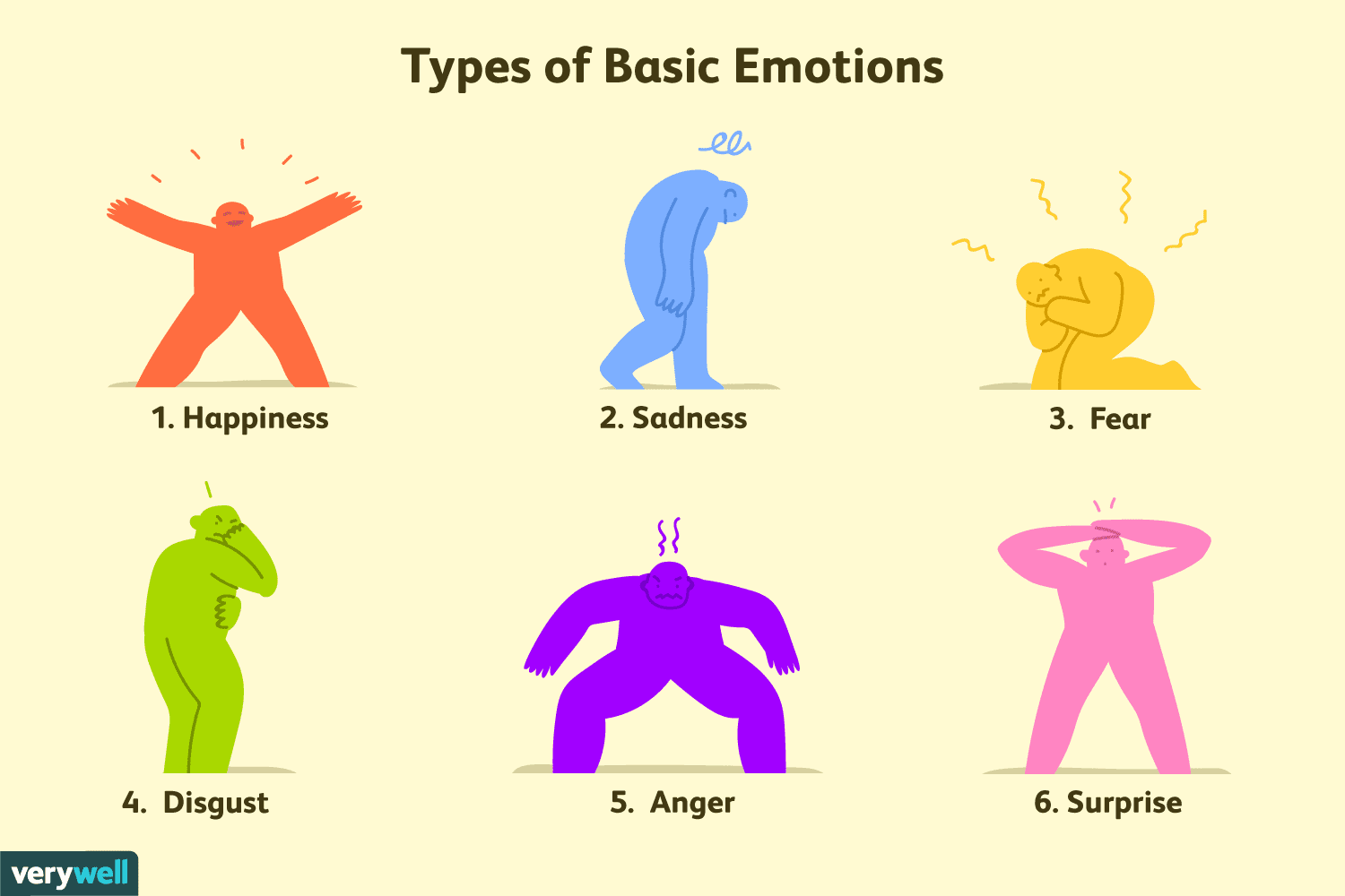 The six basic types of emotions