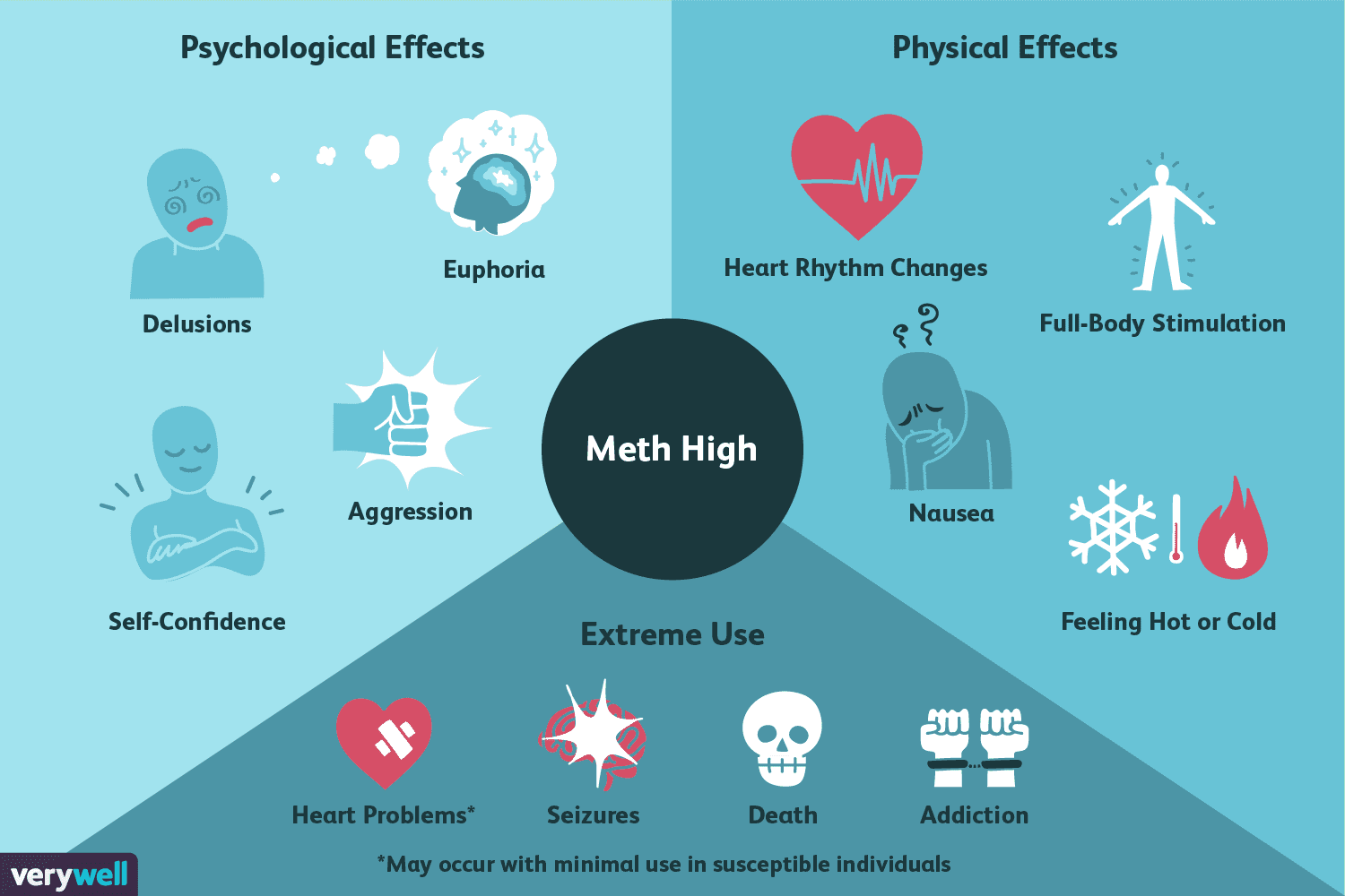 Understanding The Feelings Of A Meth High