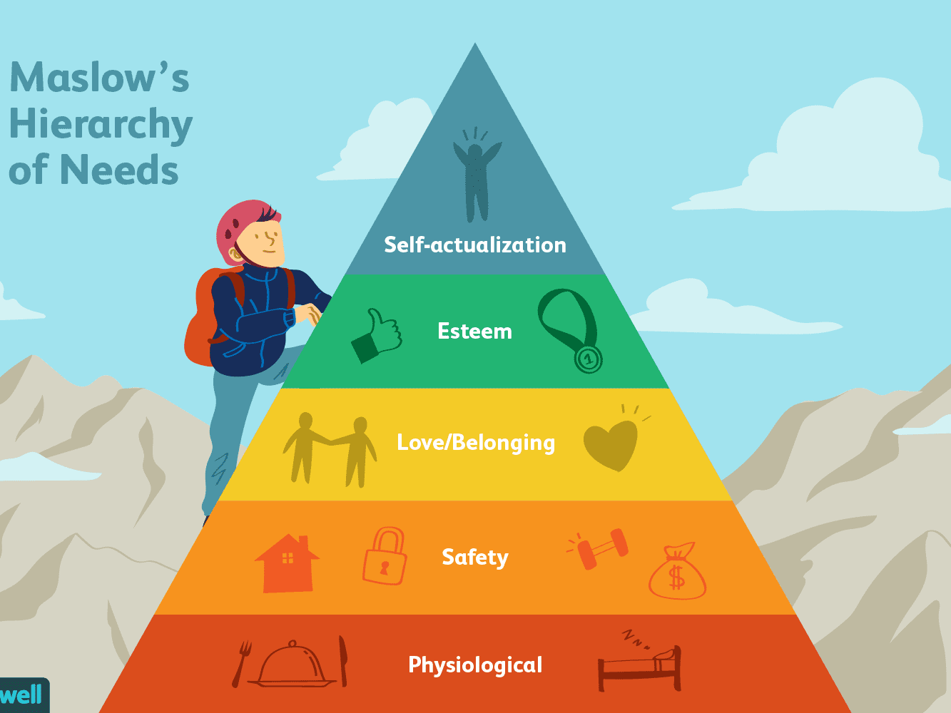 Use Maslow's hierarchy to start taking personal responsibility.