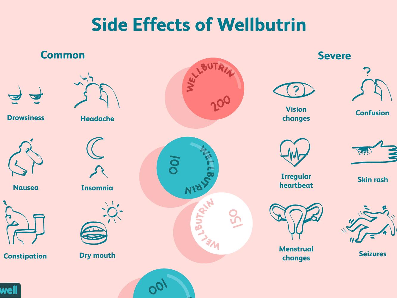 Wellbutrin (Bupropion) Side Effects