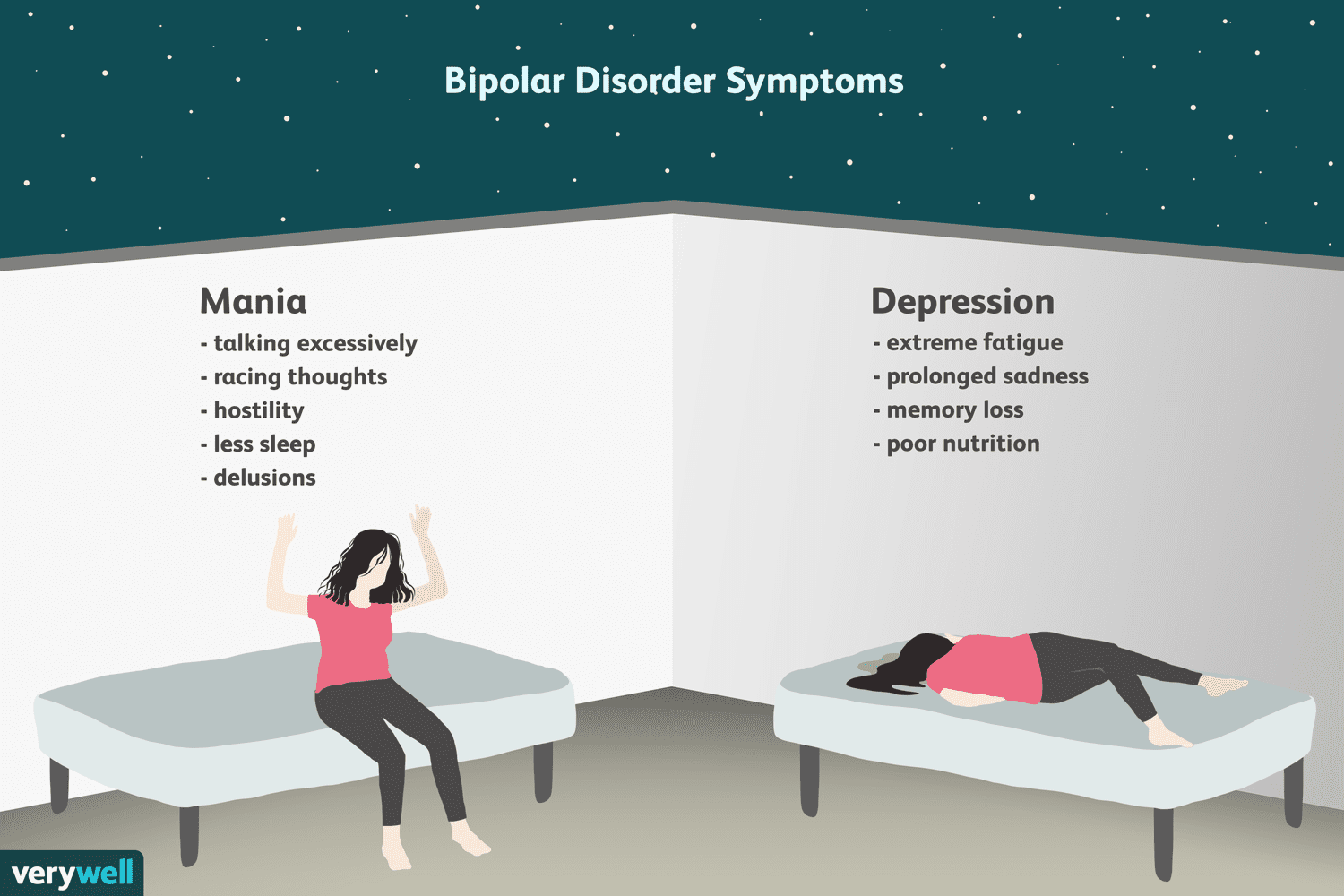 symptoms and diagnosis of bipolar disorder: an overview