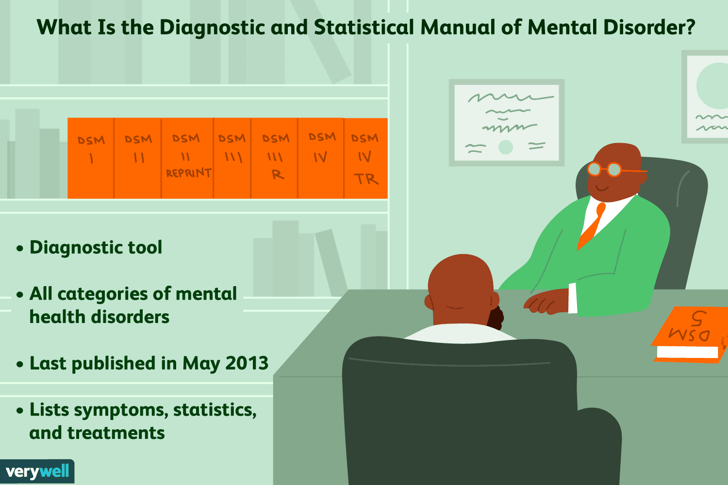 Diagnostic and Statistical Manual (DSM) Overview