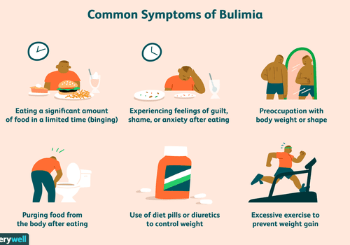 Symptoms of Bulimia