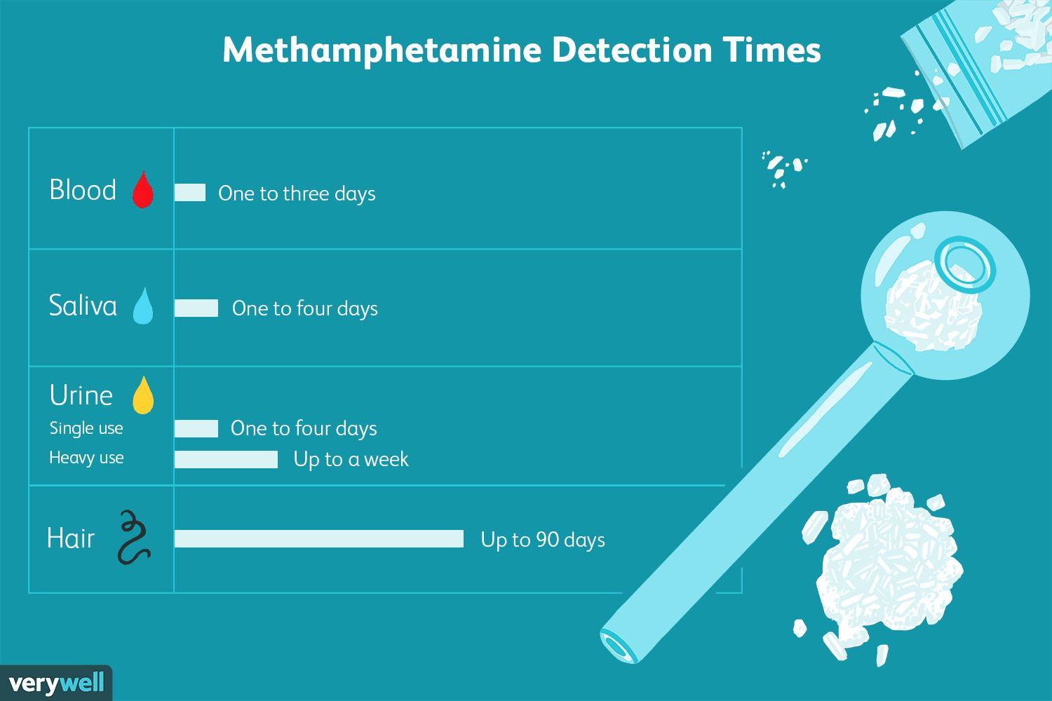 How Long Does Meth Stay in Your System?