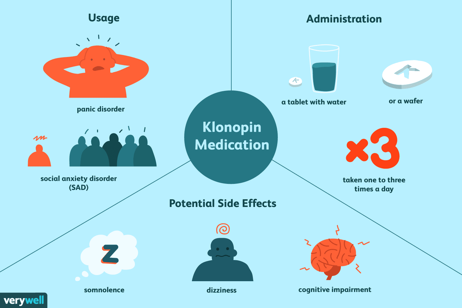 where is clonazepam effectively