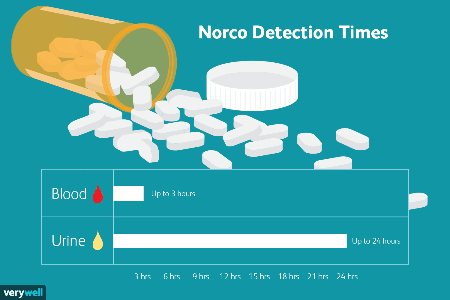 How Long Does Norco Stay In Your System