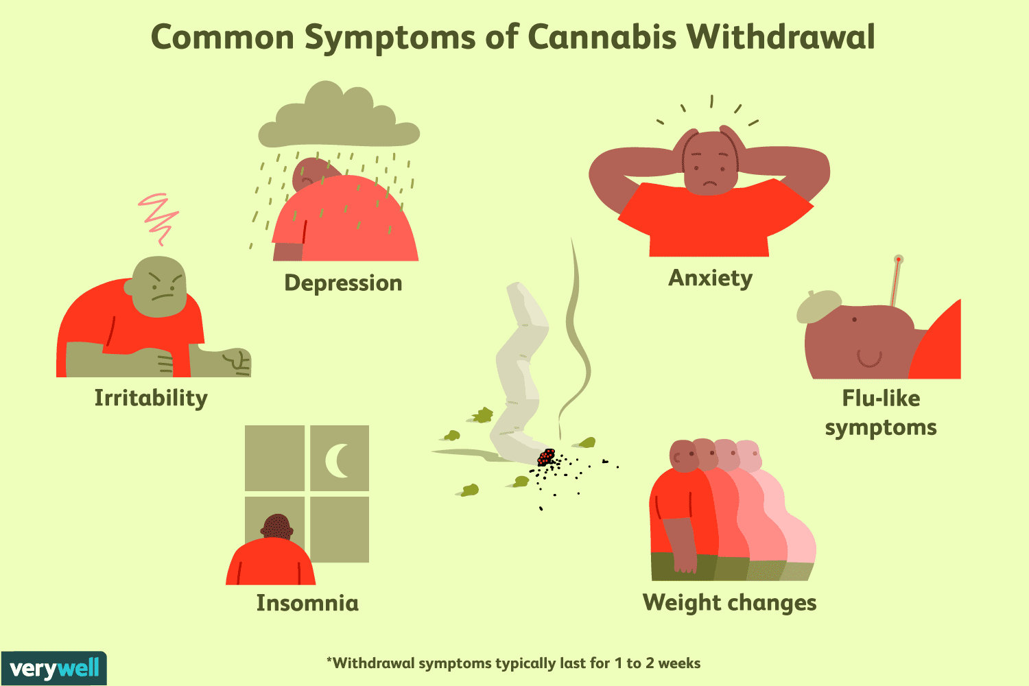 Marijuana Withdrawal Symptoms Timeline Amp Treatment