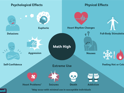 effects of being high on meth