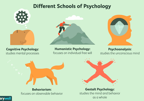 psychology schools of thought