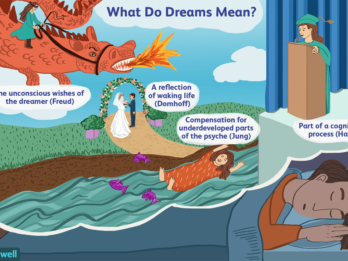 Methods of Dream Interpretation: What Do Dreams Mean?