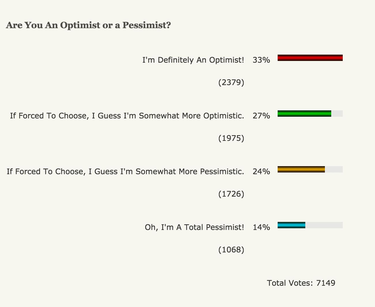 Stress poll