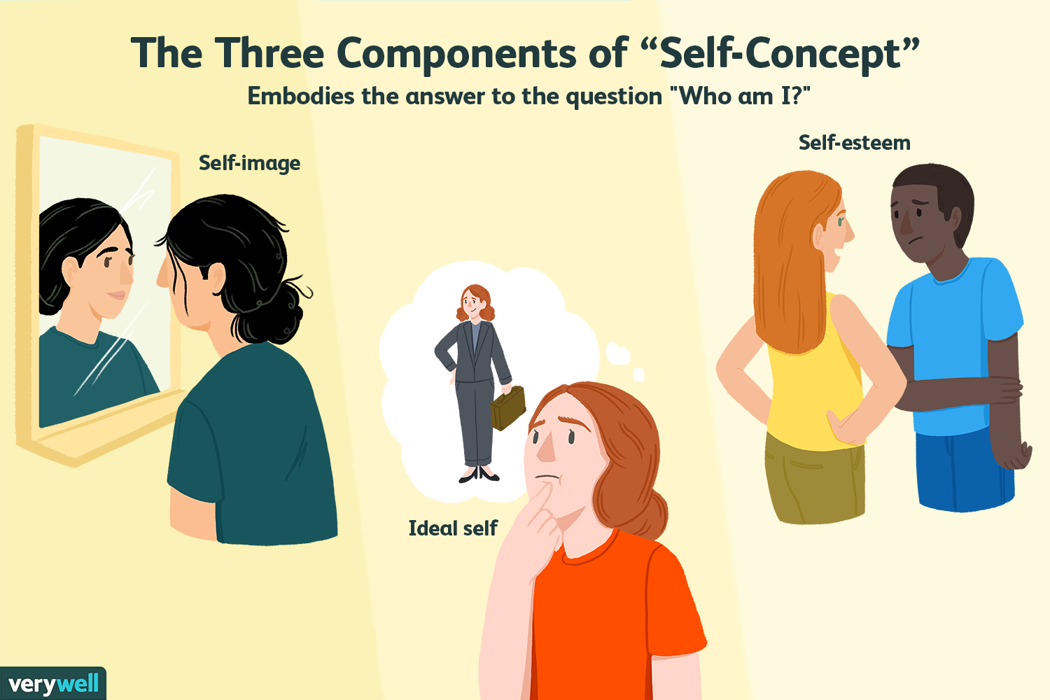 What Is Self-Concept and How Does It Form?