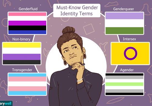Must Know Gender Identity Terms