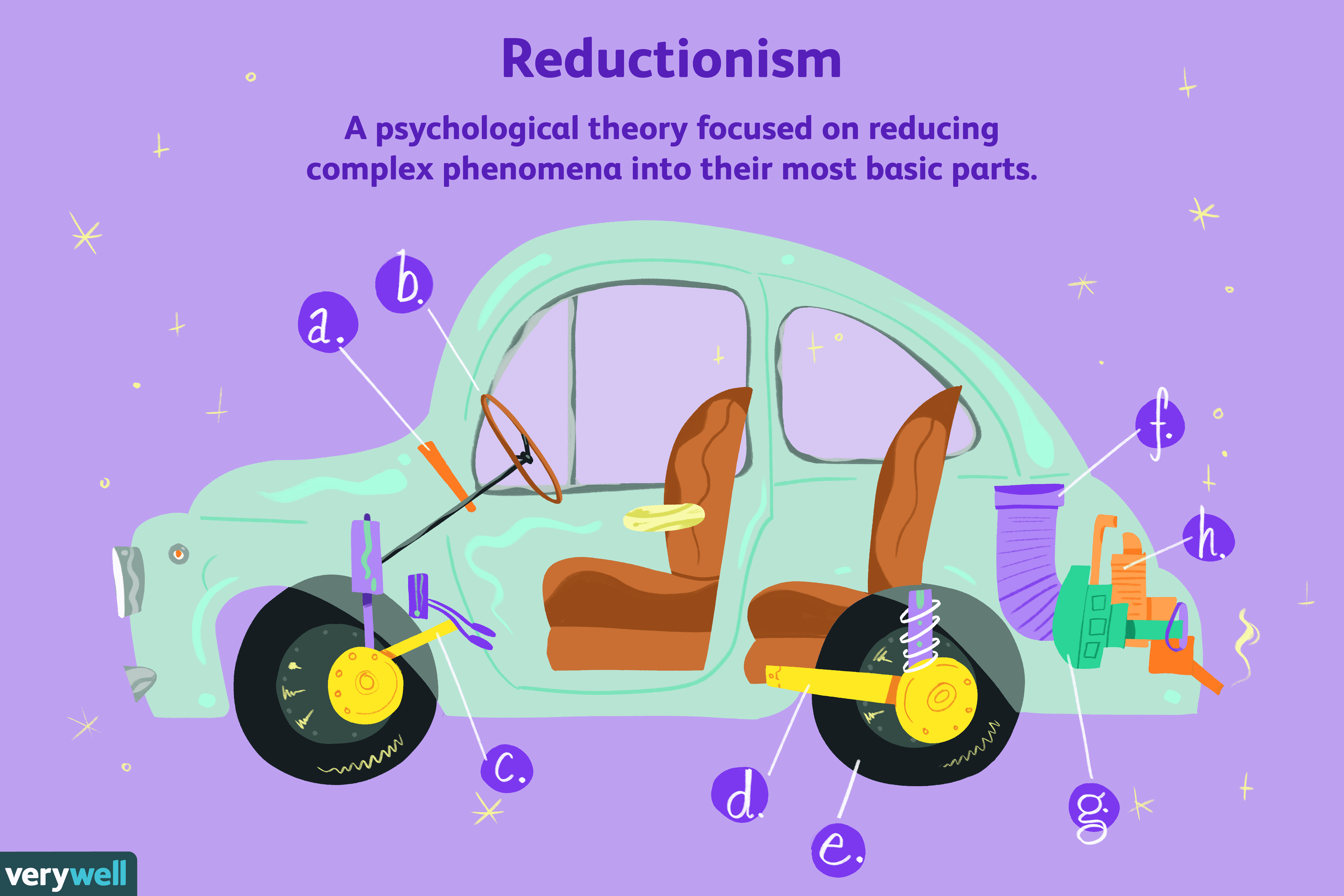 What is reductionism?