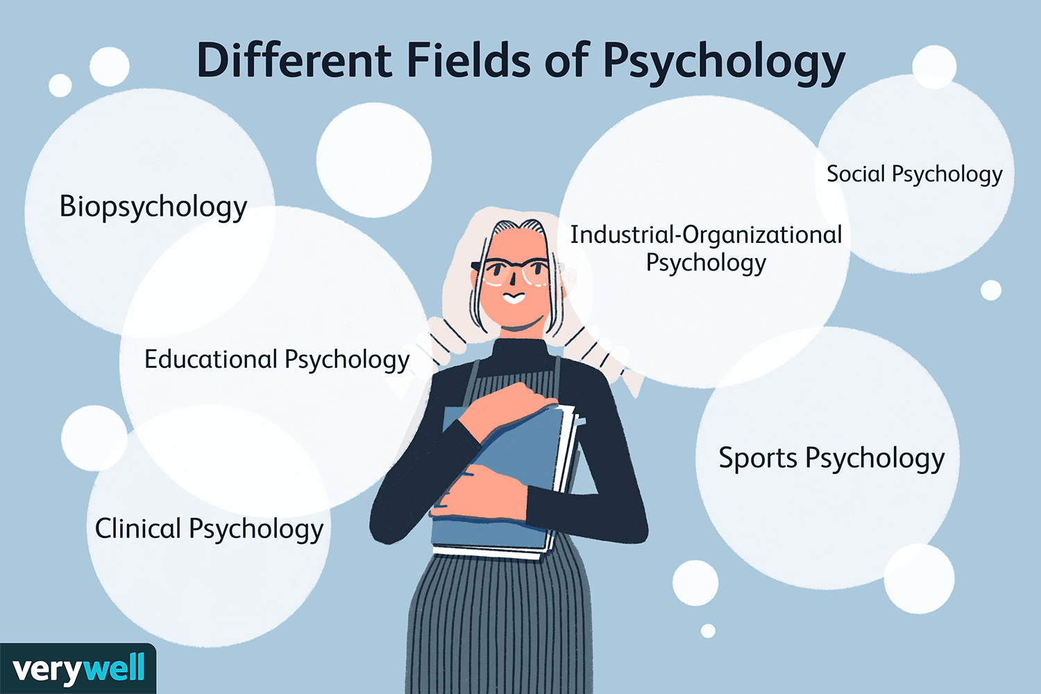 The Major Branches of Psychology