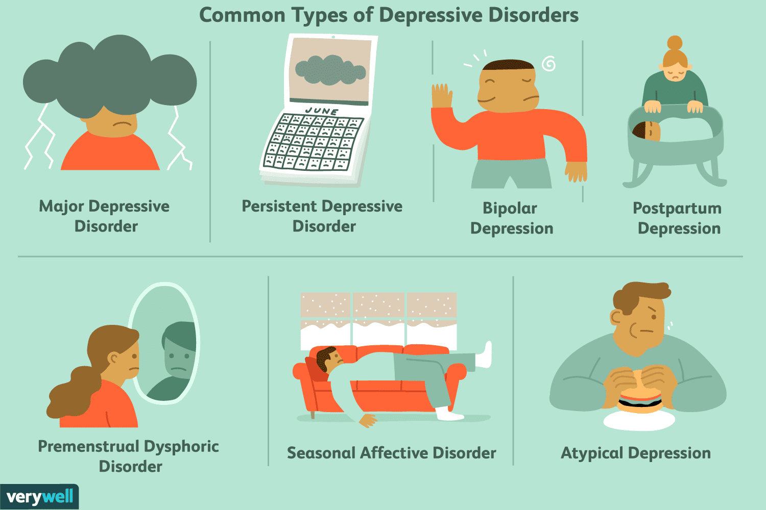 20 Most Common Types of Depression