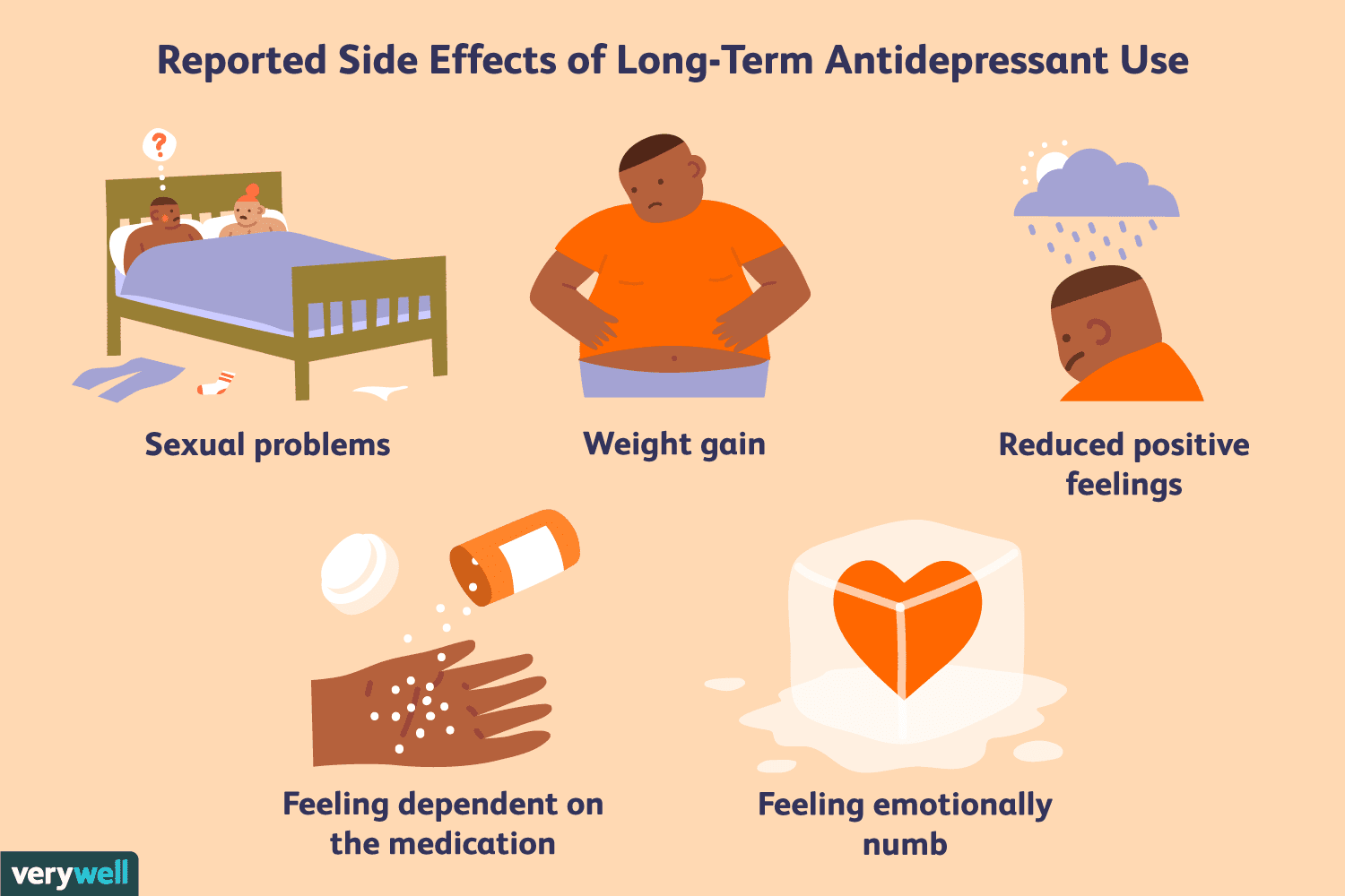 how strong antidepressants use
