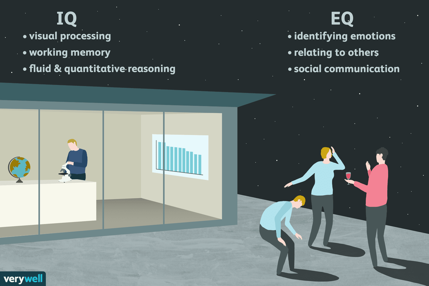 More Space More Attention More Success >> Iq Vs Eq Which One Is More Important