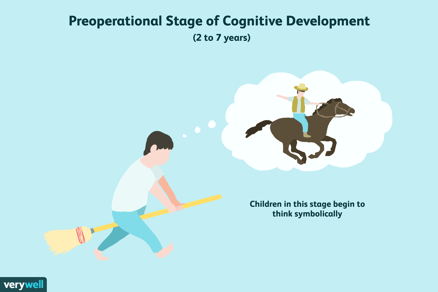 Preoperational Stage Of Cognitive Development