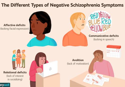 Different types of schizophrenia symptoms