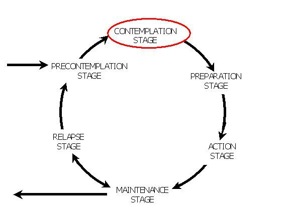 Diagram showing the contemplation stage in the model