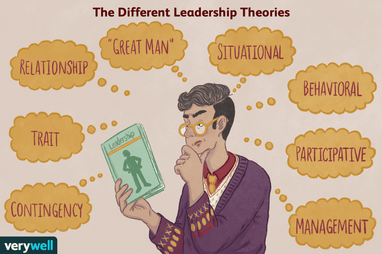 The Major Leadership Theories