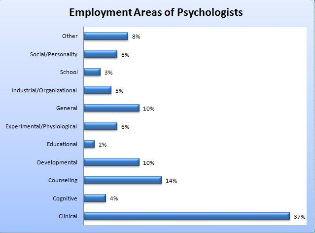 Specialty Areas of Psychologists