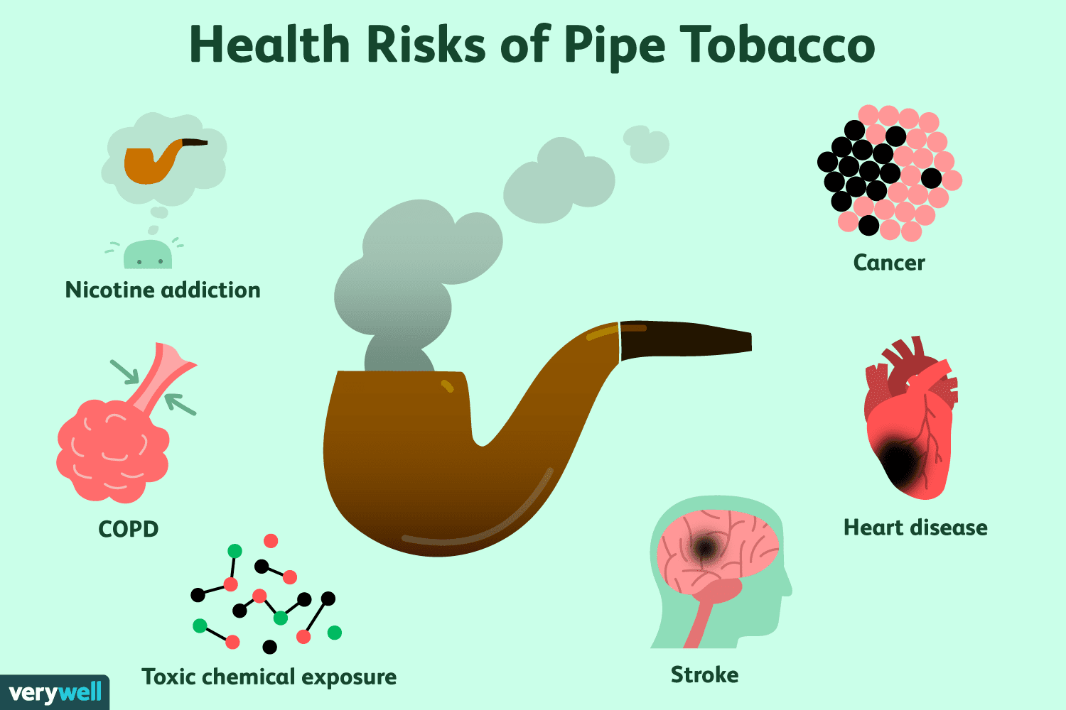 The Hazards of Using Pipe Tobacco