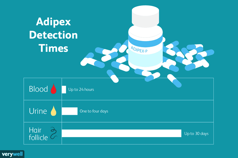 Apidex detection times