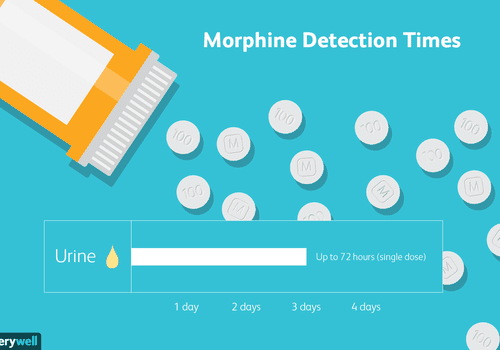 Morphine detection