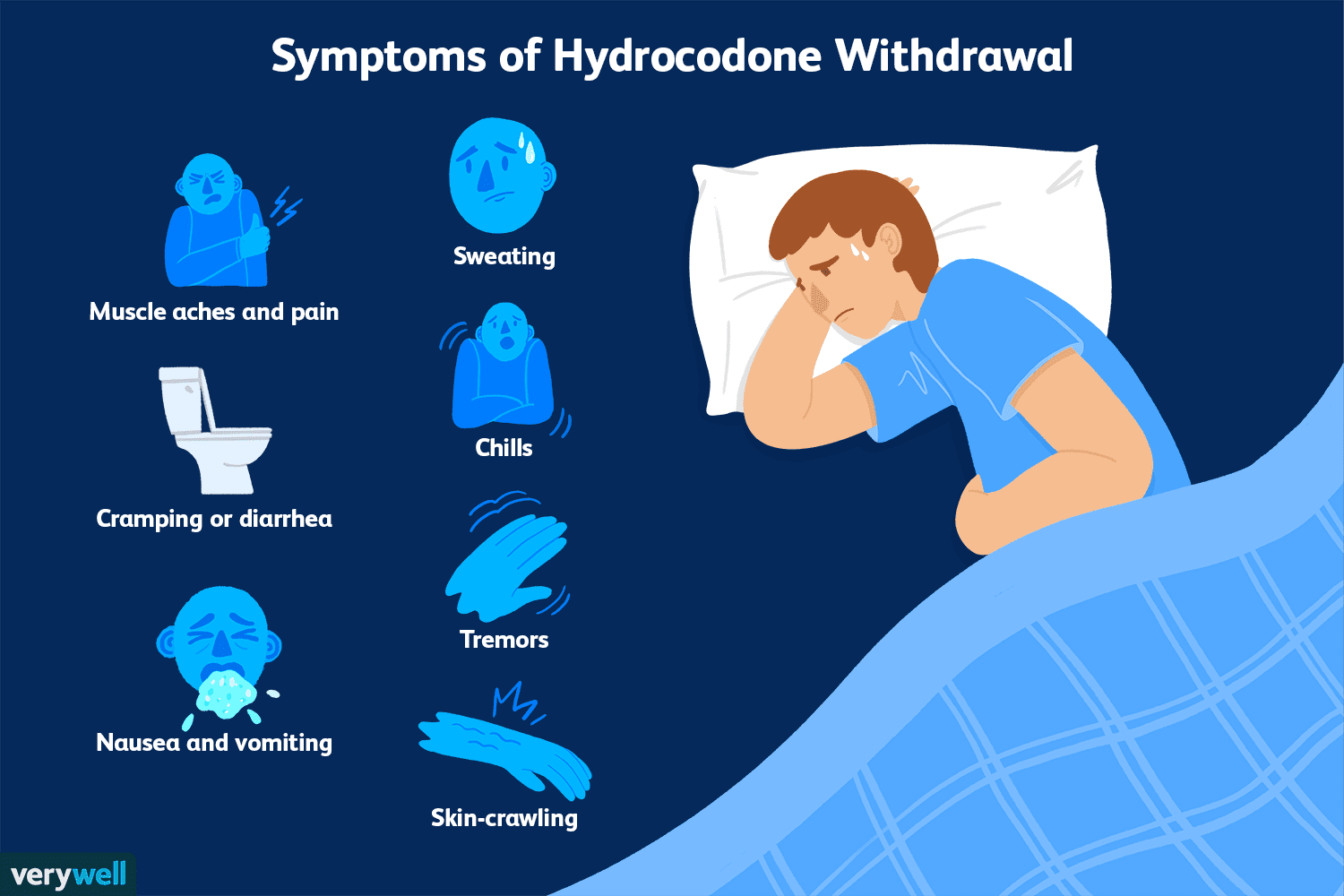 Hydrocodone Withdrawal: Symptoms, Timeline, and Treatment