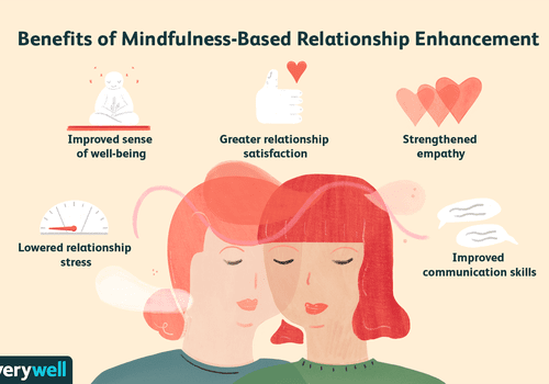 benefits of mindfulness-based relationship enhancement