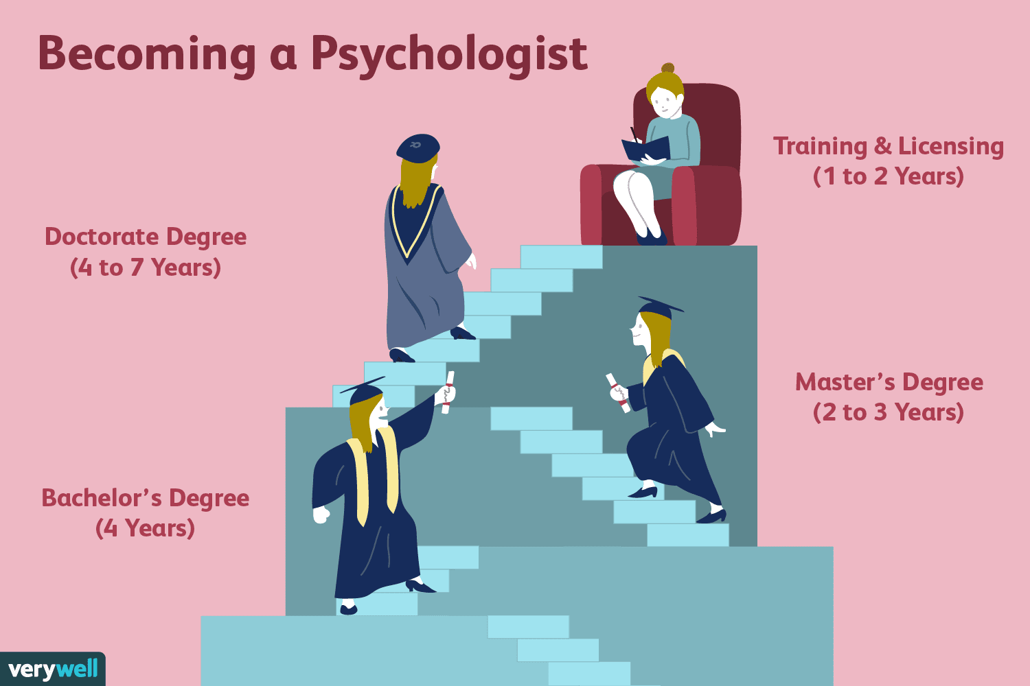 How Long Does It Take to Become a Psychologist?