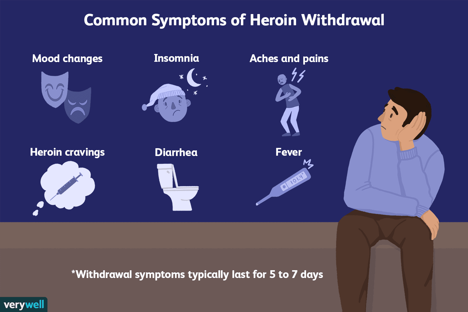 Heroin Withdrawal: Symptoms, Timeline, & Treatment