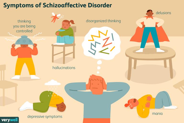 symptoms of schizoaffective disorder
