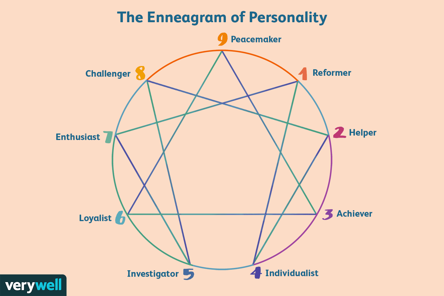 Enneagram dating