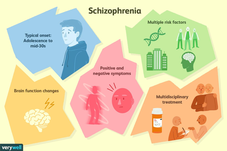 Schizophrenia Definition Psychology >> Schizophrenia Symptoms Risk Factors Diagnosis Treatment And Coping