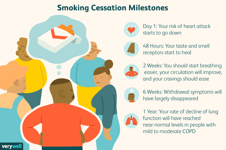 how your body heals after quitting smoking