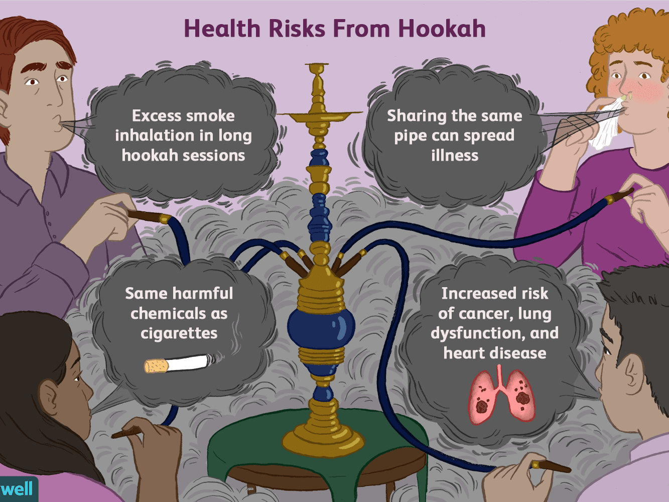 Hookah Smoking and Its Risks