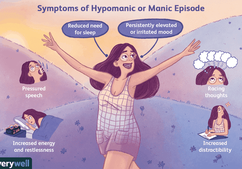 Symptoms of hypomania