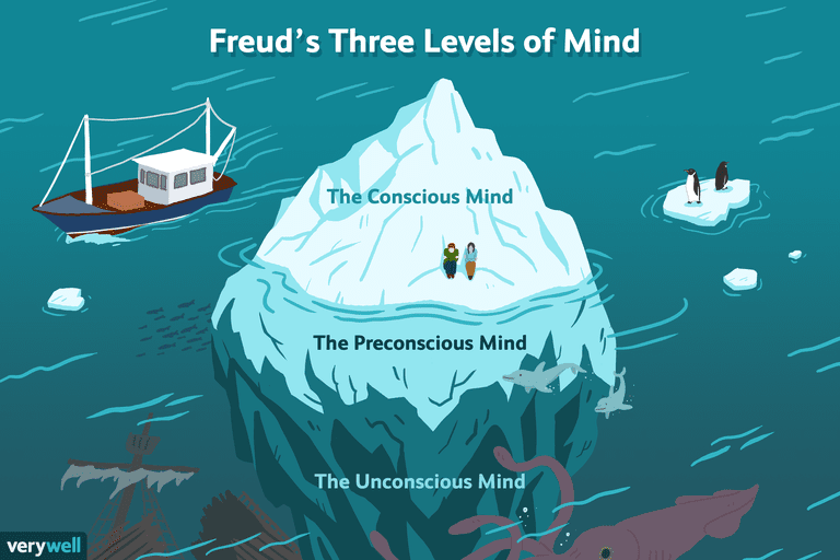 Freud's Three Levels of Mind