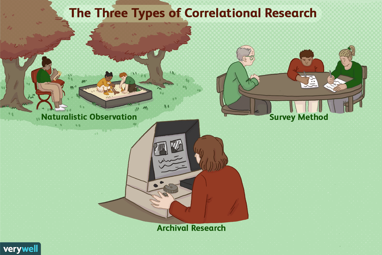 How Correlational Studies Are Used in Psychology