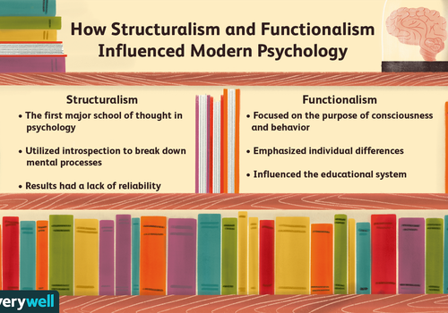 How Structuralism and Functionalism influenced modern psych