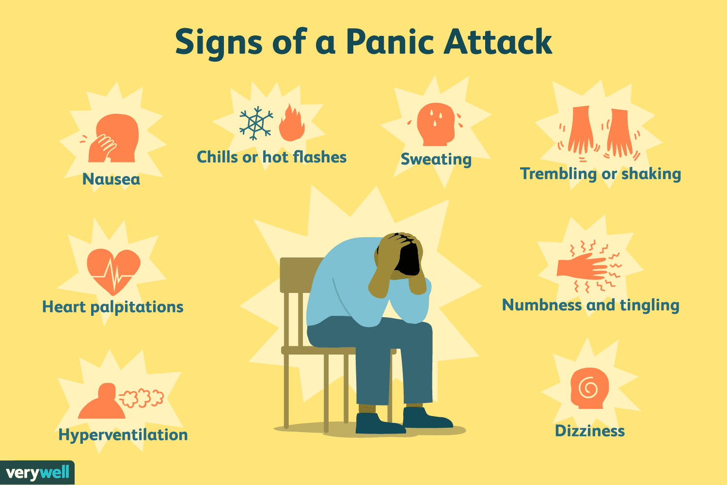 Image result for Symptoms of Anxiety Attacks - How to Identify and Deal With Them