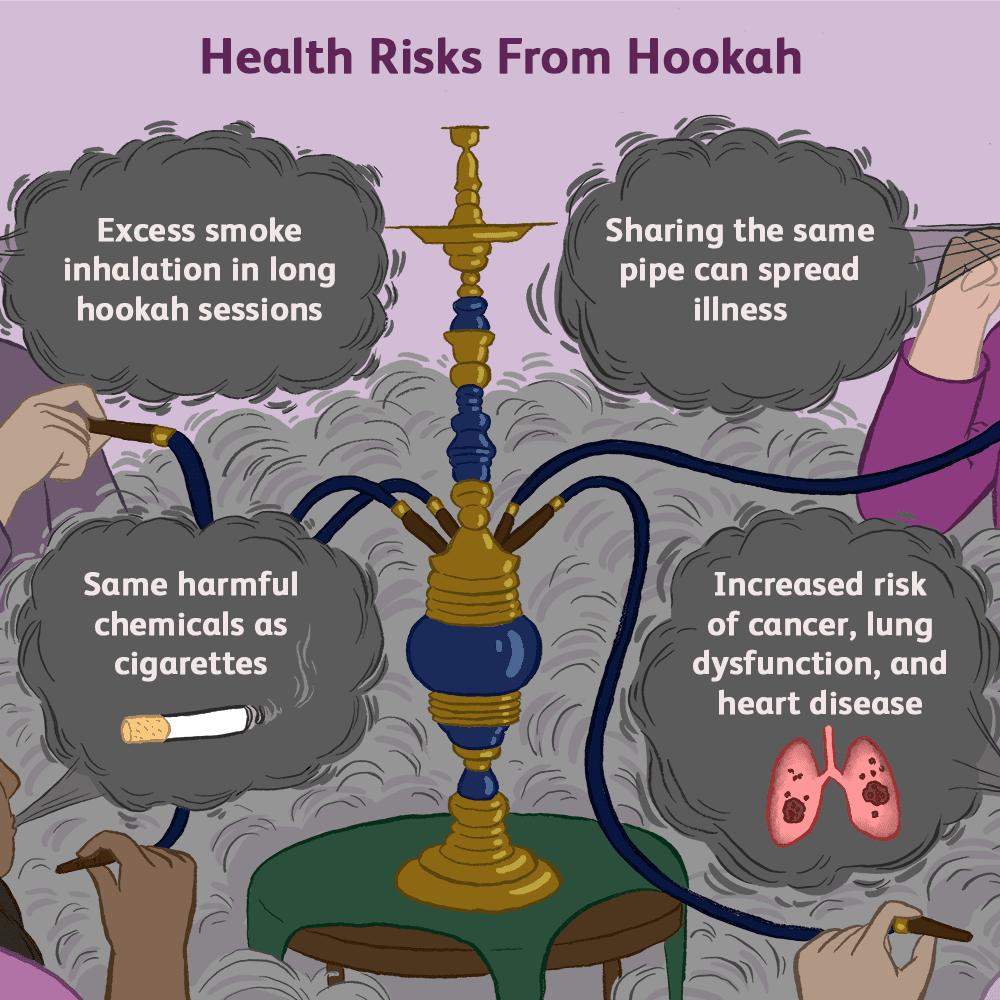 Hookah Smoking and Its Risks