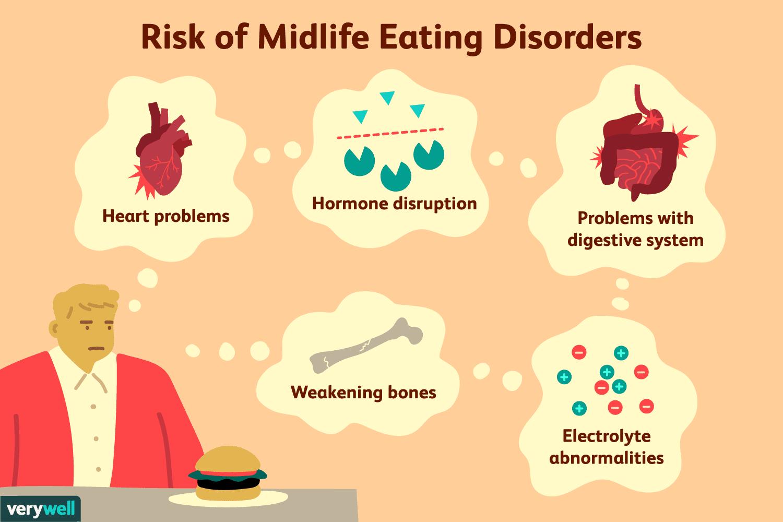 Risk of midlife eating disorders
