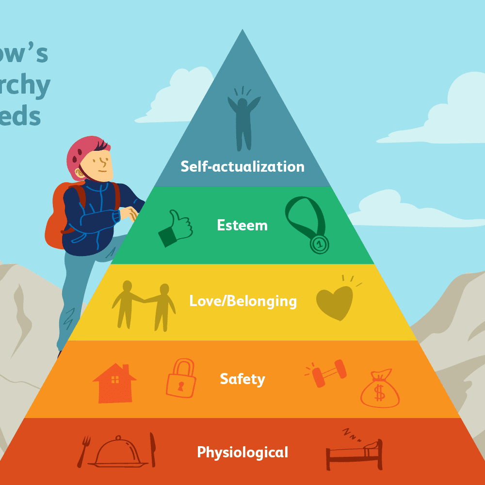 The 5 Levels of Maslow's Hierarchy of Needs