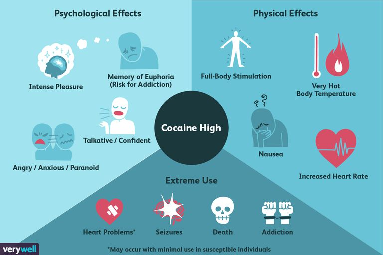 effects of cocaine high