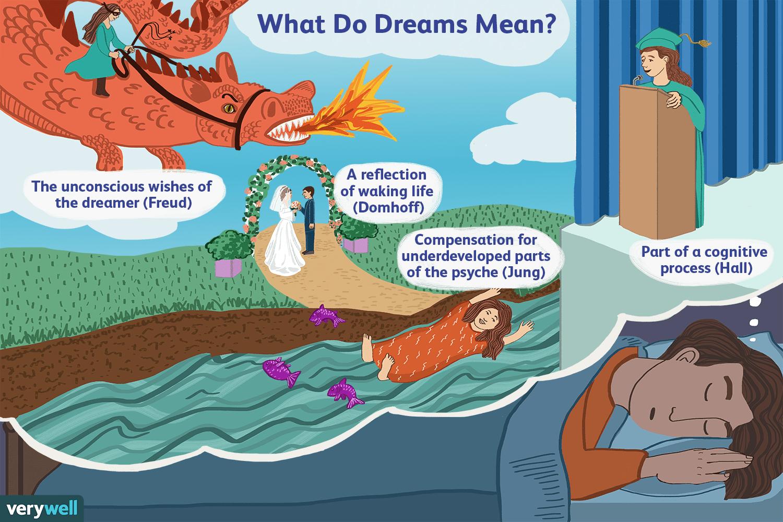 different interpretations of dreams